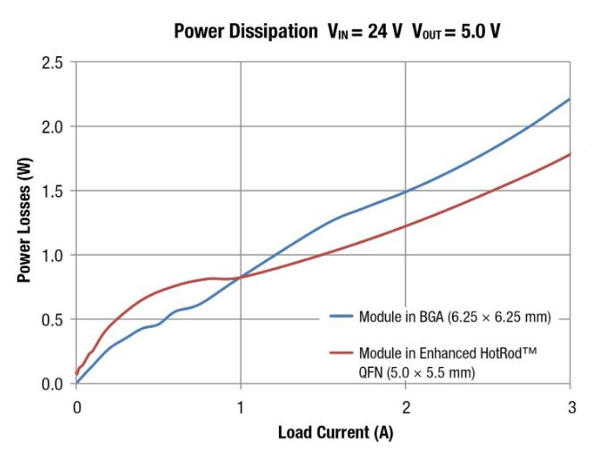 Figure 5: The power dissipation of a 6.25-mm-by-6.25-mm ball grid array (BGA) package with side-by-side inductors vs. a 5-mm-by-5.5- mm Enhanced HotRod QFN package with an over-the-top inductor
