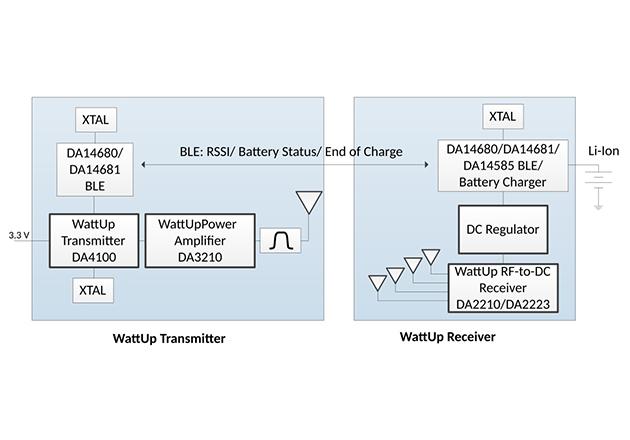 Image used courtesy of Dialog Semiconductor.
