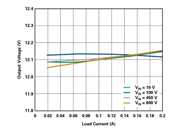 Figure 7: Load and line regulation of the buck converter in Figure 5.