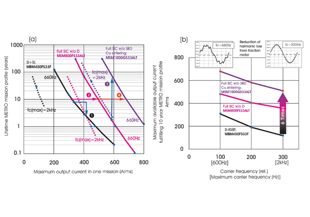 Figure 10: Dependence of the estimated lifetimes of the METRO mission profile on the maximum output current. Si-IGBT (MBM450FS33F), Full-SiCw/oD (MSM800FS33ALT), Full SiC w/o SBD with Cu sintered (MSM1000GS33ALT).