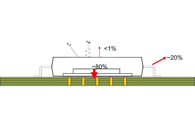 Figure 1: The power dissipation of an HVSSOP device