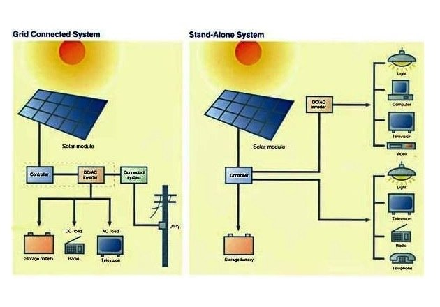 Figure 1 - Example of Standalone system and Grid-connected system.  Image courtesy of Biblus.