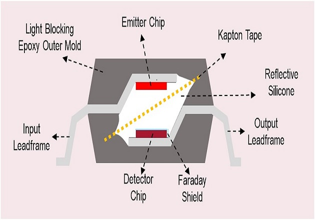 Figure 1: Broadcom optocouplers isolation construction which incorporates Kapton tape and Faraday shield for enhance insulation strength.
