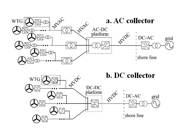 Figure 1: Offshore wind farm with (a) AC collector and (b) DC collector