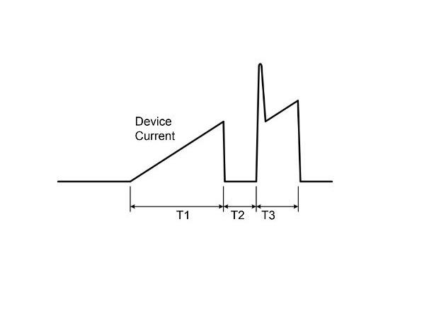 Figure 1: Double pulse waveform