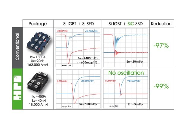 Figure 1: Comparison between the conventional high-voltage package platform and nHPD2 for different semiconductor configuration
