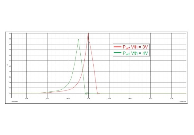 Figure 2: Poff switching waveforms for VGSth = 4V in green and VGSth = 3V in red