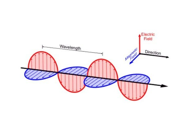 A diagram of electromagnetic waves. Image courtesy of the National Weather Service.