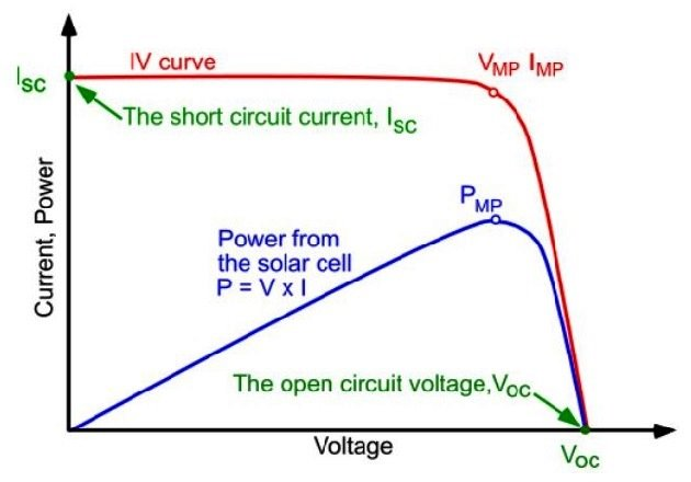 Figure 3 - Example of I-V curve of a PV module. Image courtesy of PVEducation.