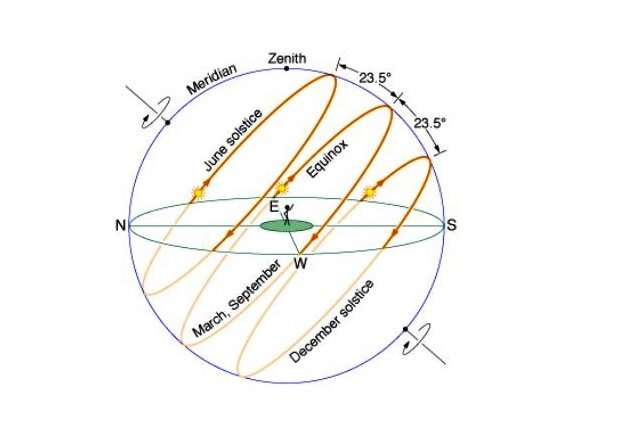 Sun's Yearly Path: Equinoxes and Solstices