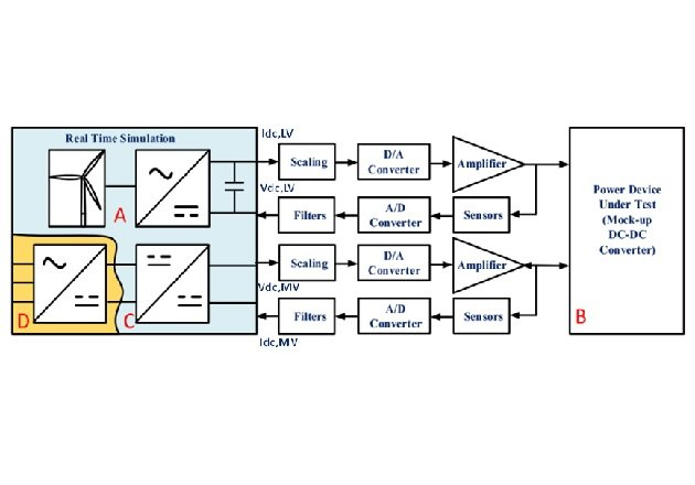 Figure 3: Signals exchange interface between the device under test and the real time simulation
