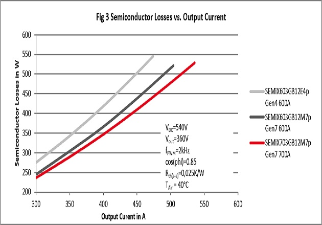 Figure 3: Semiconductor Losses vs. Output Current