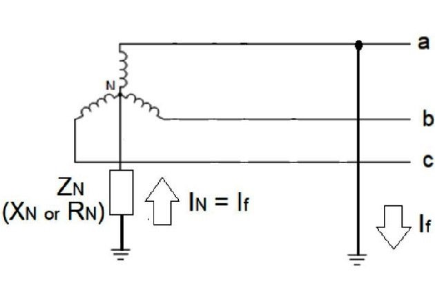 Figure 3. Unloaded, low-impedance grounded generator with a line-to-ground fault on phase a