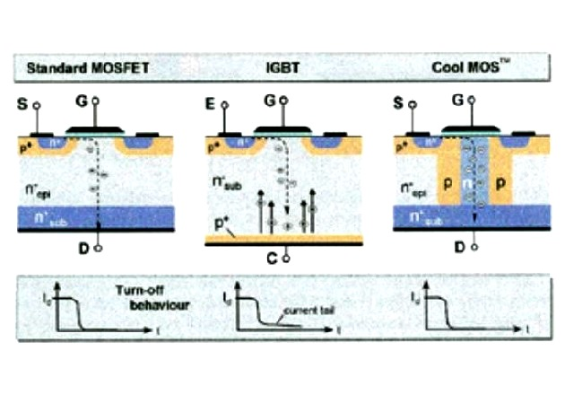 Figure 6.1: Differences between the two mosfets and an IGBT. Note the tail current.