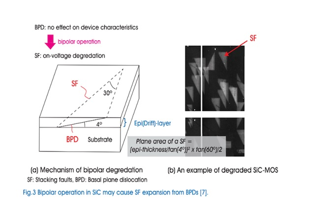 Figure 3: Bipolar operation in SiC may cause SF expansion from BPDs [7]