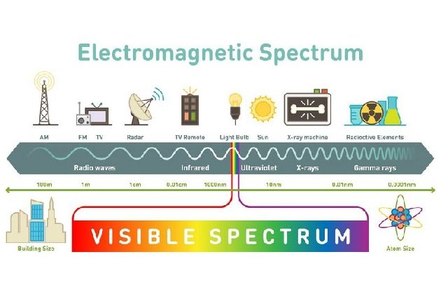 Visible light colors and wavelengths. Image courtesy of Bigstock.com.