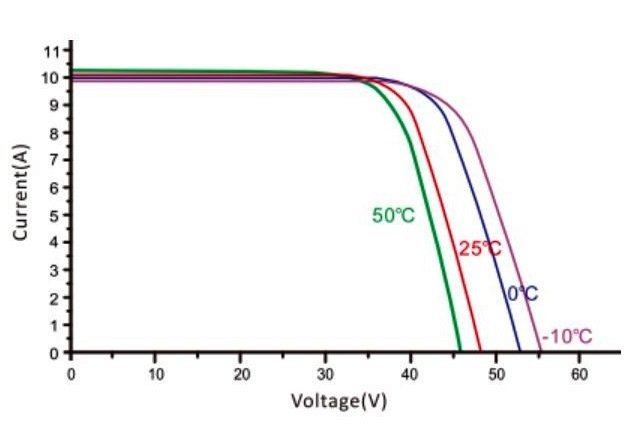 Figure 4 - I-V curve at different temperatures. Image courtesy of PV Education.