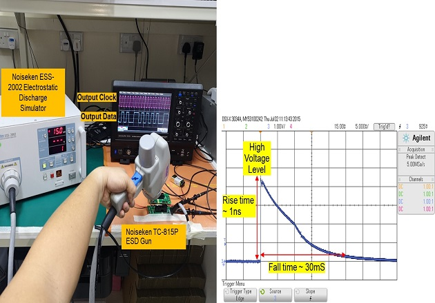 Figure 4: High voltage surge test setup shown on the left and on the right side, the high voltage surge profile.