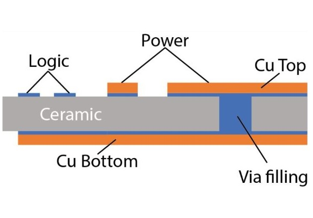 Figure 4: DCB sub-strate with Integrated power and logic on one device for low-cost and low-inductance power module designs with via filling.