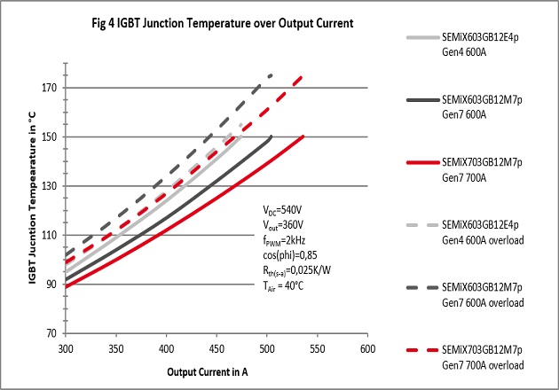 Figure 4: IGBT Junction Temperature over Output Current