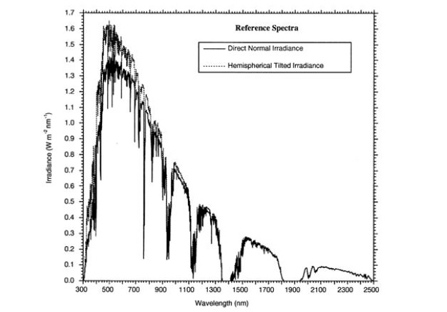 Figure 4. Graph of Reference Spectra. Image courtesy of ASTM
