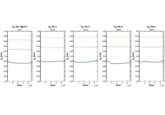 Figure 4: Rth trend (blue) of flow S3 at power cycling minutes test (dT=75 K, ton=30 s, test stopped at 54k cycles)