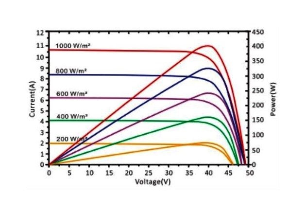 Figure 5 - I-V curve and Power curve at different irradiations. Image courtesy of PV Education.