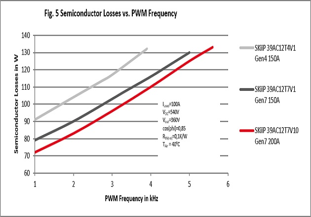 Figure 5: Semiconductor Losses vs. PWM Frequency
