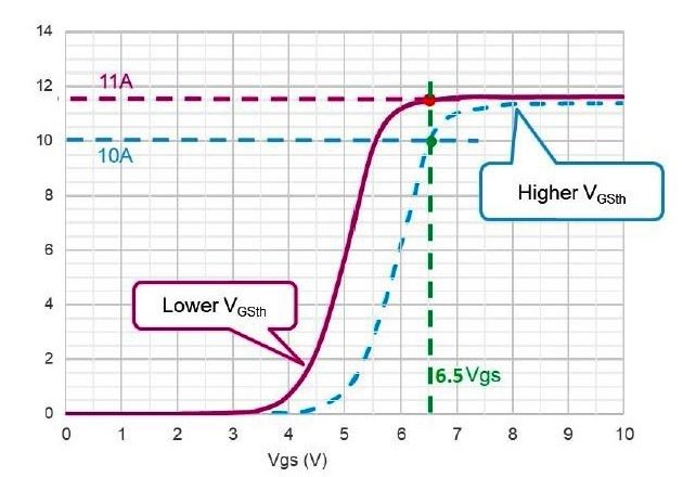 Figure 5: Transfer characteristics for MDmesh™ technology, in purple with VGSth = 3V and in dot blue with VGSth = 4V