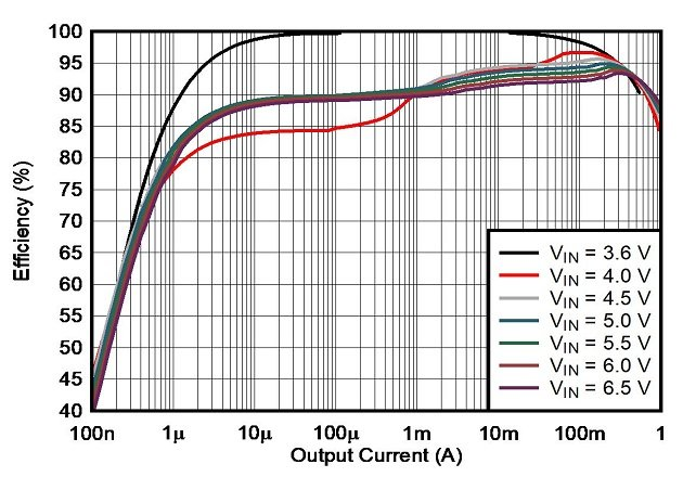 Figure 6: The efficiency curve of the device vs. the load current at VOUT = 3.6 V
