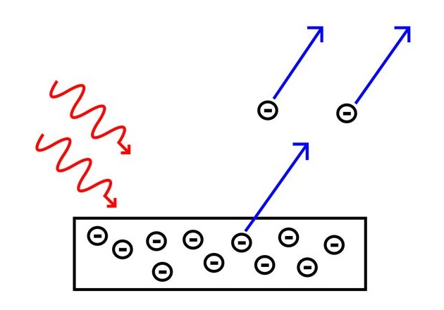 Review: Properties of the Photoelectric Effect