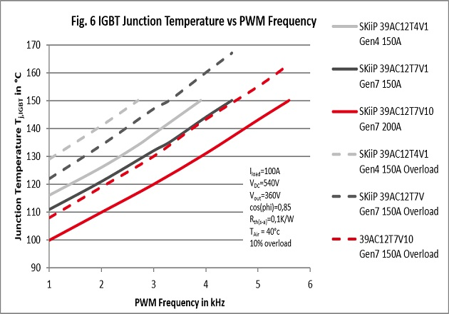 Figure 6: IGBT Junction Temperature vs PWM Frequency