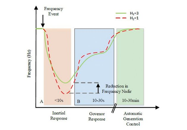 Figure 1 - Example of frequency response after a frequency event. Source Scientific paper Impact of Distributed Energy Resources on Frequency Regulation of the Bulk Power System