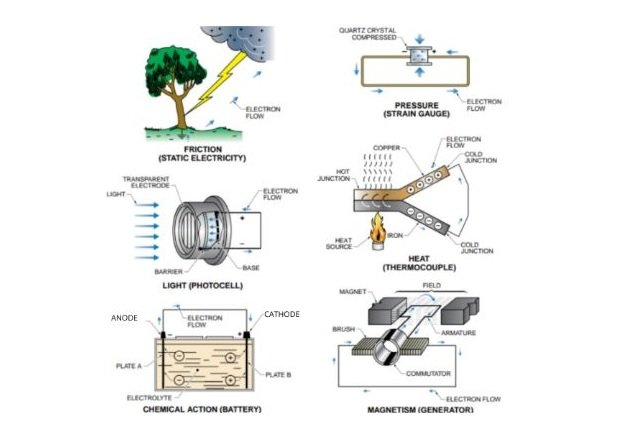 Figure 1. The six sources of electrical energy are friction, pressure, light, heat, chemical reaction, and magnetism.