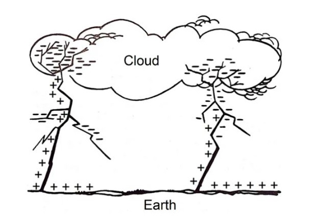 Figure 3. Power return strikes from Earth to cloud.