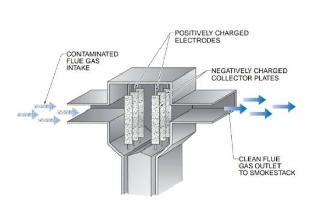 Figure 6. An electrostatic precipitator uses static electricity to remove contaminants from flue gases before releasing the gases into the atmosphere.