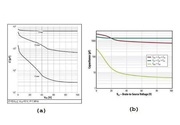 Figure 3:(a)Silicon 100 V MOS (BSC027N10NS5) has CRSSlow/CRSShigh = 1500 pF/35 pF = 4 (b)GaN: EPC 100 V eGaN® FET, an EPC2022, has CRSSlow/CRSShigh = 300 pF/6 pF = 50