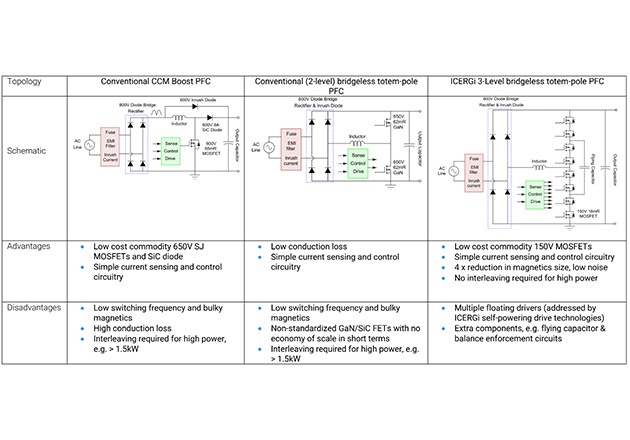 Comparison of Three Different Approaches to Low-cost High-performance PFC