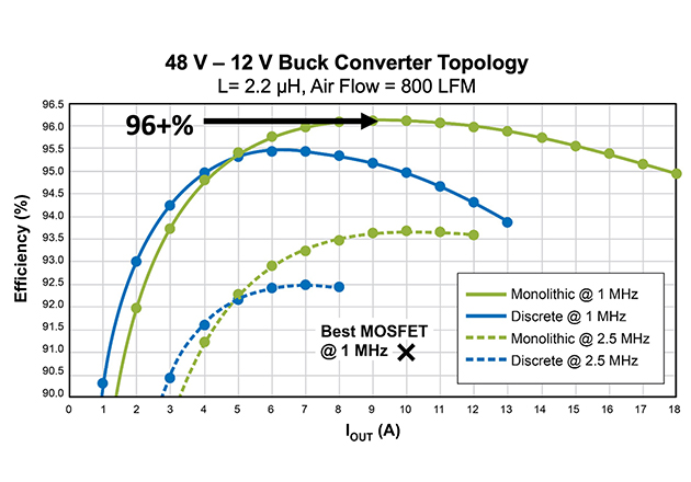 Efficiency vs. output current for a 48 VIN – 12 VOUT buck converter at both 1 MHz and at 2.5 MHz using the EPC2152 monolithic ePower Stage IC compared with the performance of the same circuit using discrete GaN transistors with a silicon half-bridge driver IC.