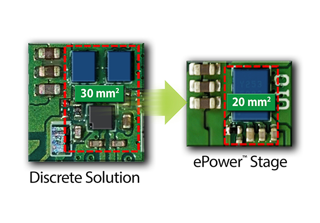 Comparison of discrete implementation of power stage for 48 V – 12 V buck converter vs. monolithic ePower™ Stage implementation. Integration provides 33% space savings on the PCB.