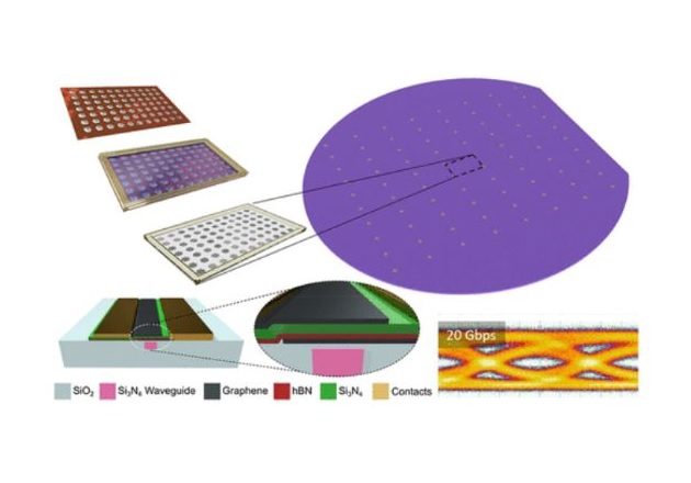 Partners from the Graphene Flagship develop a way to integrate graphene into silicon wafers. Image used courtesy of The Graphene Flagship