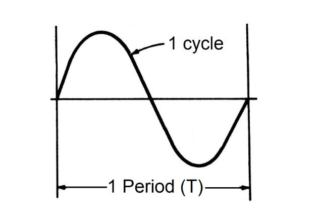 Figure 1. One period and one cycle of a sinusoidal wave.