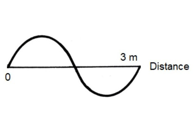Figure 11. Wavefront position after t = 0.01µs (ʎ).