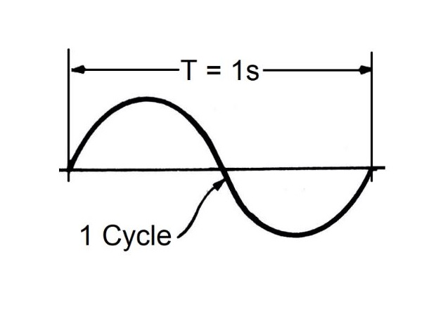 Figure 2. A frequency of 1 Hz.