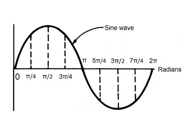 Figure 3. Sine wave using radians.