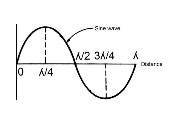 Figure 4. Sine wave using distance.