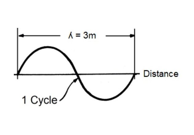 Figure 7. Wavelength.