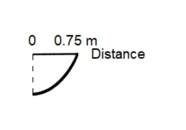 Figure 8. Wavefront position after t = 0.0025µs (ʎ4).