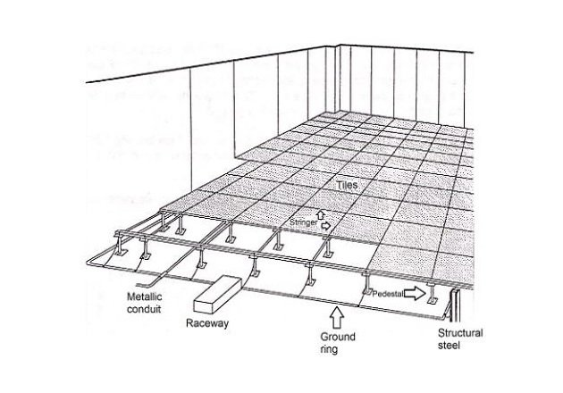 Figure 4. Typical SRG using the raised floor.