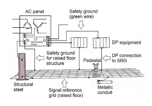 Figure 5. DP equipment connected to AC power source ground and SRG.